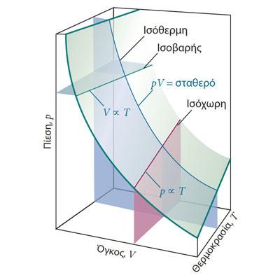 Ιδιότητες Αερίων