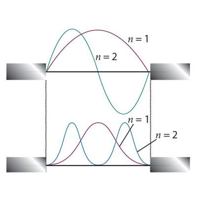 Εφαρμογές Κβαντομηχανικής